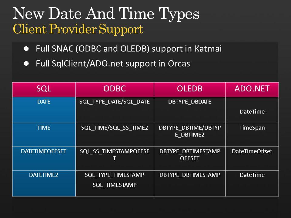 SQLODBCOLEDBADO.NET DATESQL_TYPE_DATE/SQL_DATEDBTYPE_DBDATE DateTime TIMESQL_TIME/SQL_SS_TIME2DBTYPE_DBTIME/DBTYP E_DBTIME2 TimeSpan DATETIMEOFFSETSQL_SS_TIMESTAMPOFFSE T DBTYPE_DBTIMESTAMP OFFSET DateTimeOffset DATETIME2SQL_TYPE_TIMESTAMP SQL_TIMESTAMP DBTYPE_DBTIMESTAMPDateTime