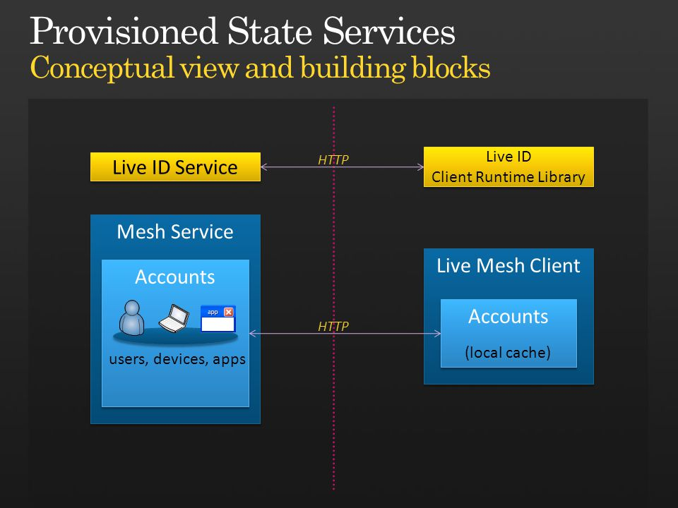Mesh Service Accounts Live Mesh Client Accounts Live ID Service Live ID Client Runtime Library Live ID Client Runtime Library users, devices, apps (local cache) HTTP