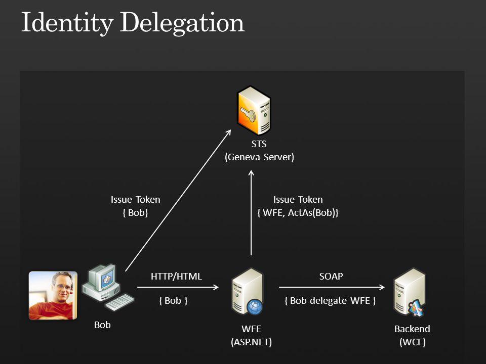 STS (Geneva Server) Bob WFE (ASP.NET) Backend (WCF) HTTP/HTMLSOAP Issue Token { Bob} Issue Token { WFE, ActAs(Bob)} { Bob }{ Bob delegate WFE }