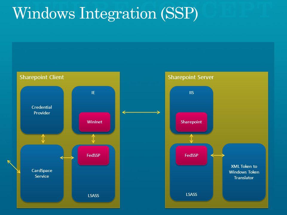 Sharepoint Server Sharepoint Client CardSpace Service LSASS IE Credential Provider WinInet IIS Sharepoint LSASS FedSSP XML Token to Windows Token Translator