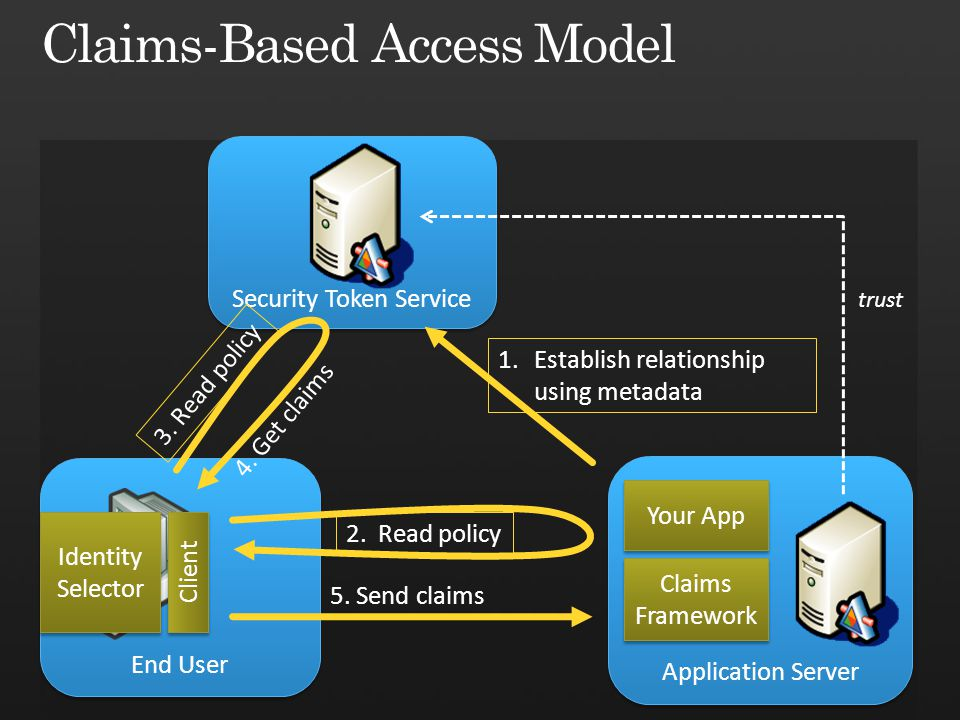 Application Server Security Token Service End User Claims Framework Your App 3.