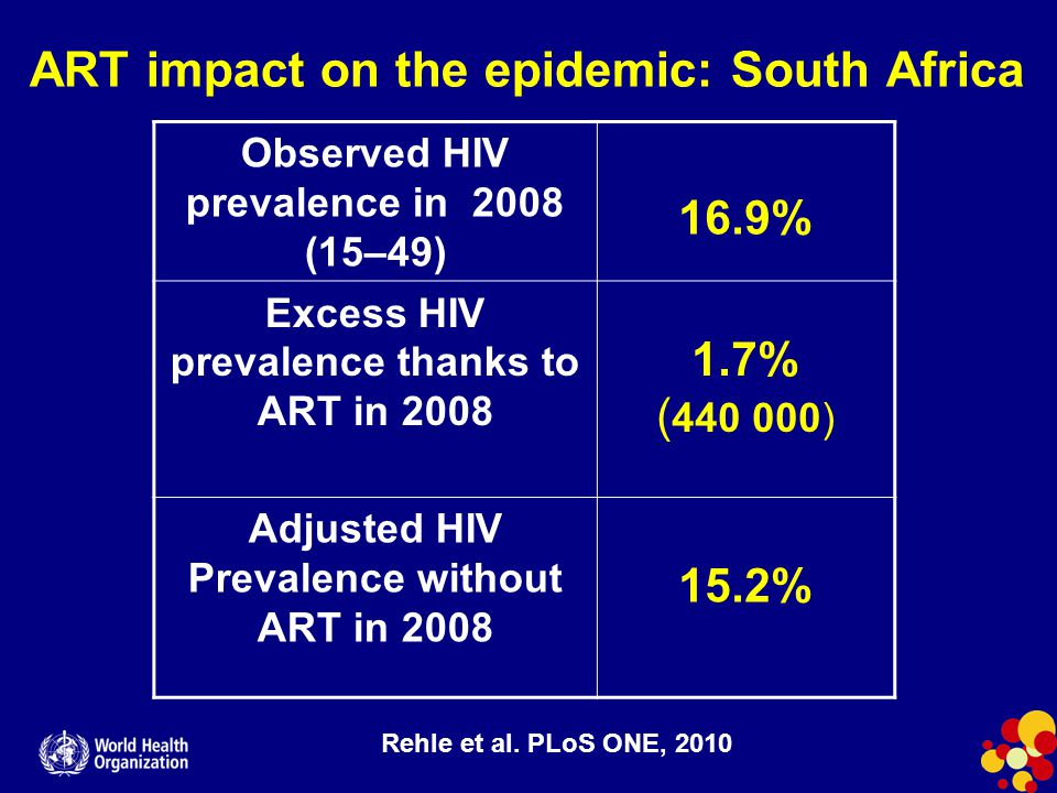ART impact on the epidemic: South Africa Observed HIV prevalence in 2008 (15–49) 16.9% Excess HIV prevalence thanks to ART in 2008 1.7% ( 440 000) Adjusted HIV Prevalence without ART in 2008 15.2% Rehle et al.