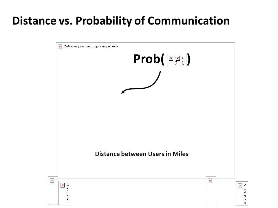 Prob( ) Distance vs. Probability of Communication Distance between Users in Miles