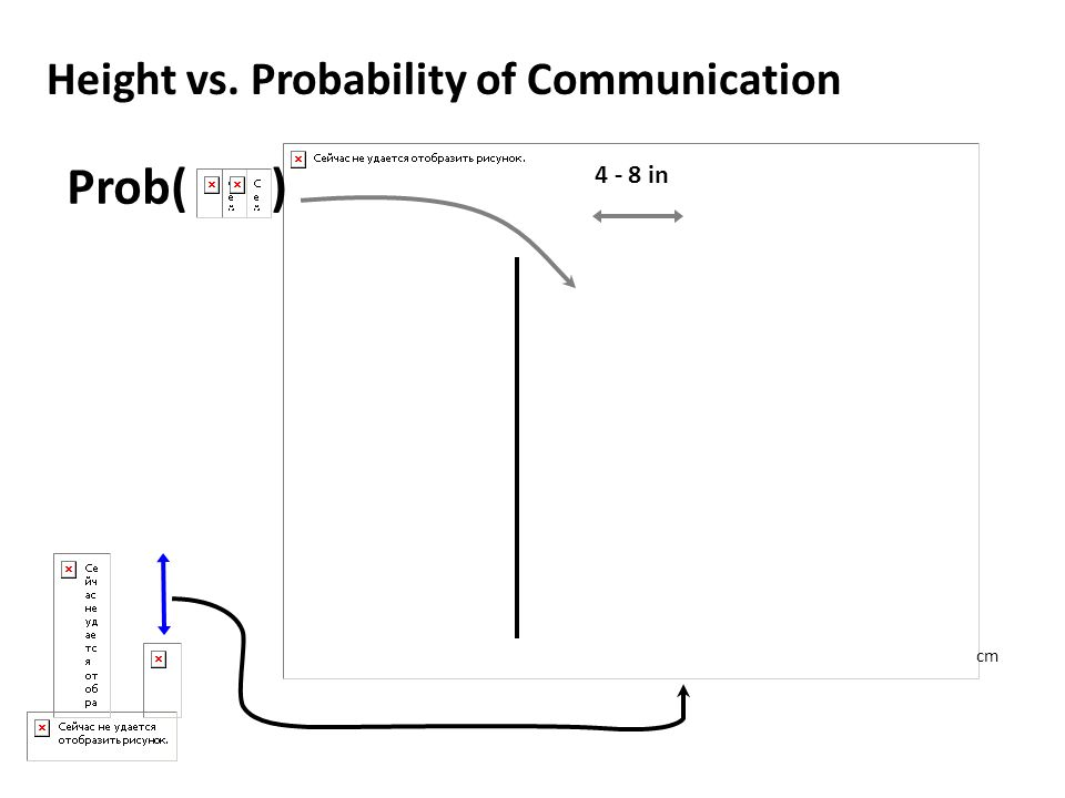 Prob( ) 4 - 8 in cm Height vs. Probability of Communication