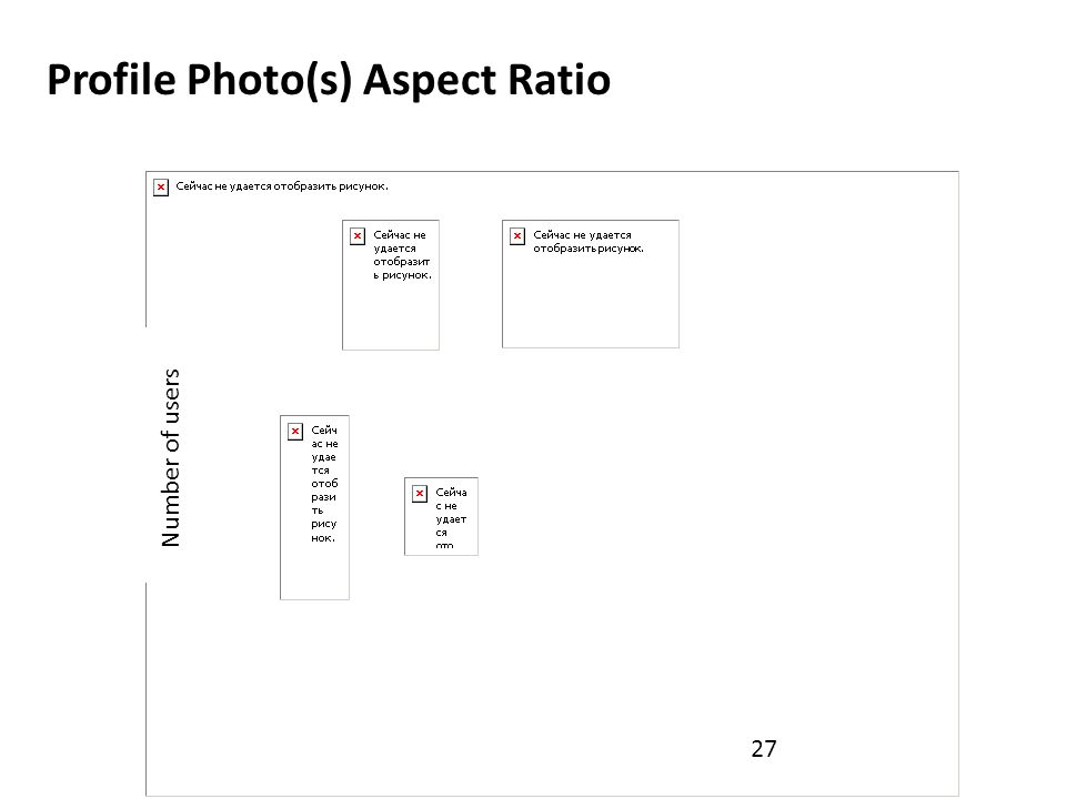 27 Number of users Profile Photo(s) Aspect Ratio