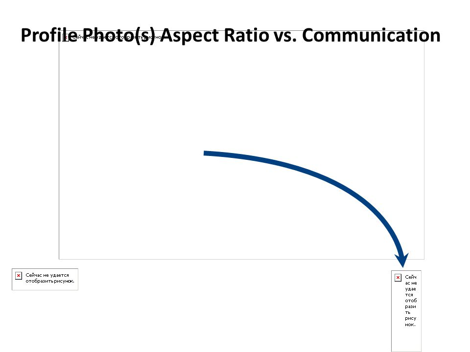 Profile Photo(s) Aspect Ratio vs. Communication