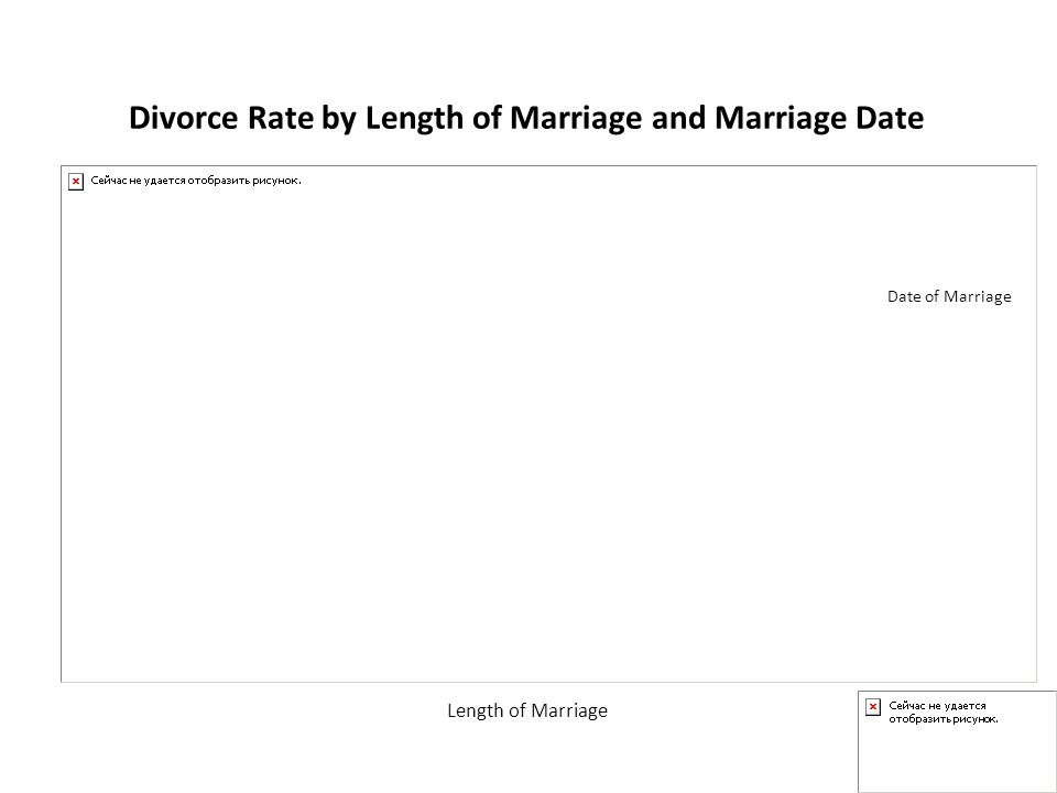 Divorce Rate by Length of Marriage and Marriage Date Date of Marriage Length of Marriage