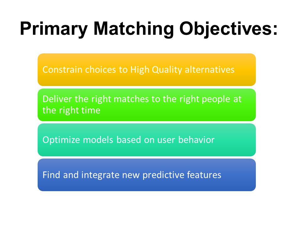 Constrain choices to High Quality alternatives Deliver the right matches to the right people at the right time Optimize models based on user behaviorF