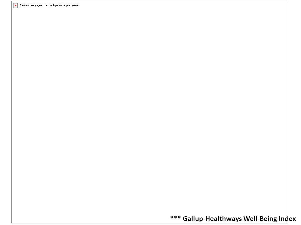 *** Gallup-Healthways Well-Being Index