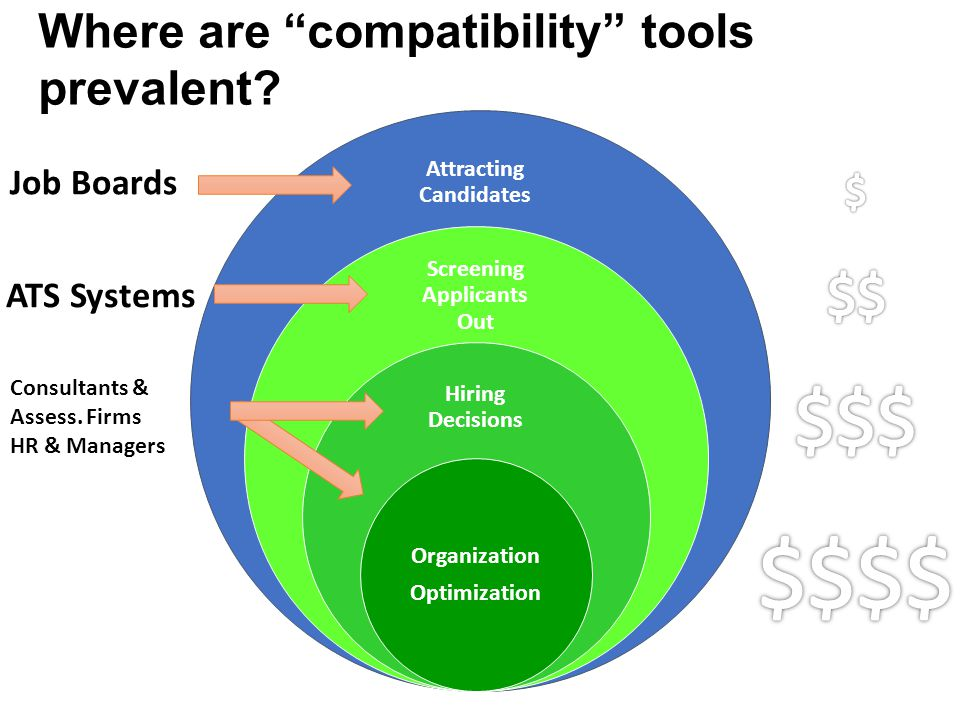 "Attracting Candidates Screening Applicants Out Hiring Decisions Organization Optimization Where are ""compatibility"" tools prevalent? Job Boards ATS Sy"