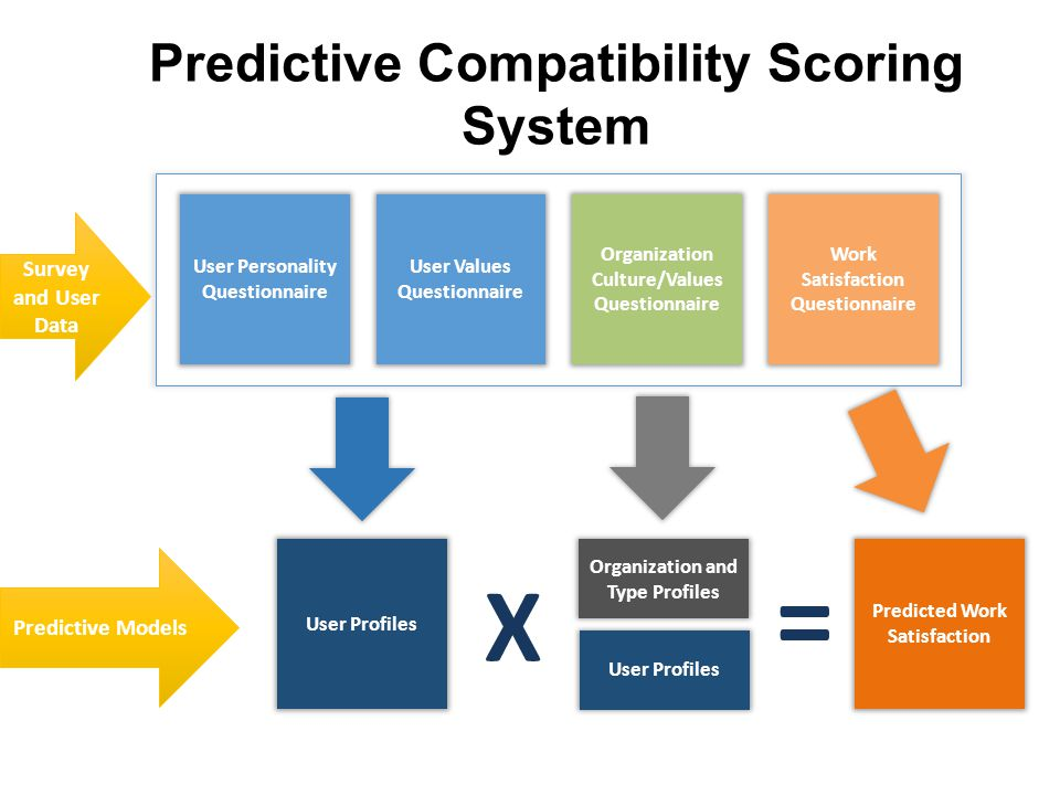 Predictive Compatibility Scoring System User Personality Questionnaire User Values Questionnaire Organization Culture/Values Questionnaire Work Satisf