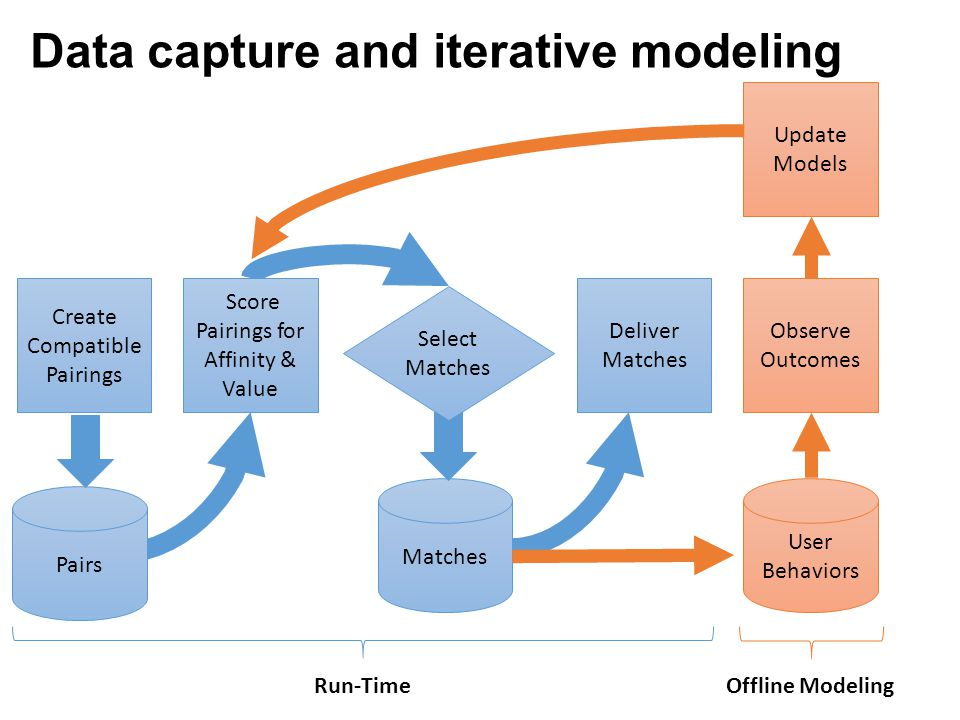 Data capture and iterative modeling Pairs Matches Create Compatible Pairings Score Pairings for Affinity & Value Observe Outcomes Select Matches User
