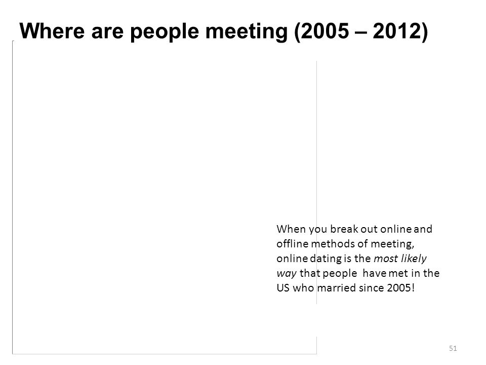 When you break out online and offline methods of meeting, online dating is the most likely way that people have met in the US who married since 2005!