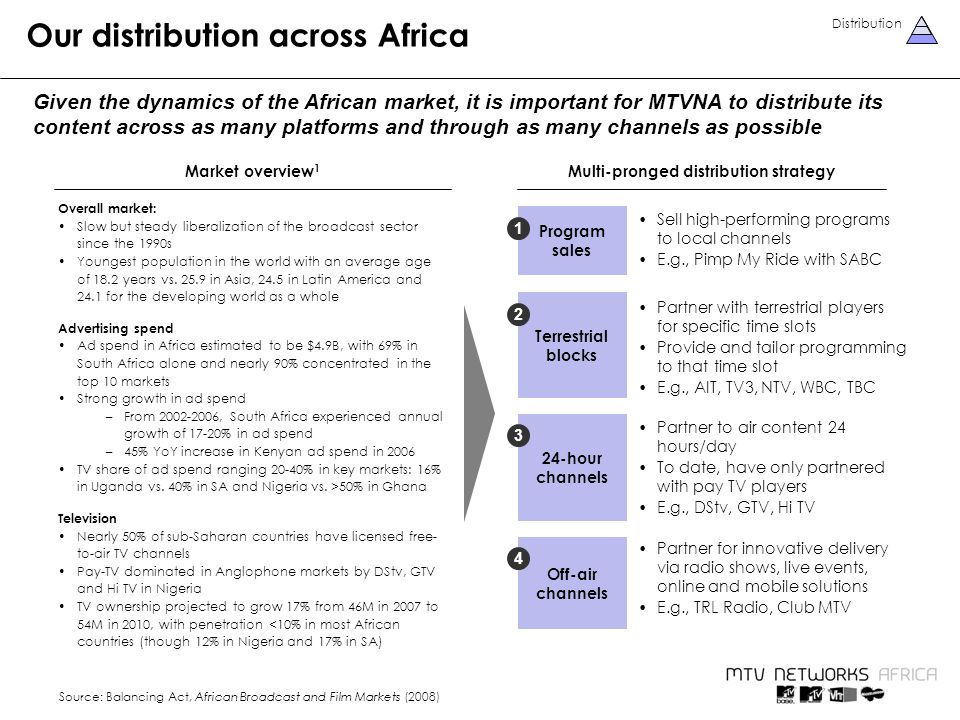 Our distribution across Africa Given the dynamics of the African market, it is important for MTVNA to distribute its content across as many platforms and through as many channels as possible Sell high-performing programs to local channels E.g., Pimp My Ride with SABC Program sales 1 Distribution Market overview 1 Overall market: Slow but steady liberalization of the broadcast sector since the 1990s Youngest population in the world with an average age of 18.2 years vs.