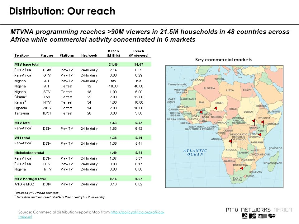 Distribution: Our reach Source: Commercial distribution reports; Map from http://policyafrica.org/africa- map.gifhttp://policyafrica.org/africa- map.gif MTVNA programming reaches >90M viewers in 21.5M households in 48 countries across Africa while commercial activity concentrated in 6 markets Key commercial markets