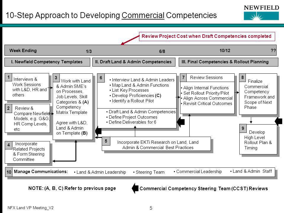 NFX Land VP Meeting_V2 5 6 Draft Land & Admin Competencies Define Project Outcomes Define Deliverables for 6 Week Ending 10/12 .