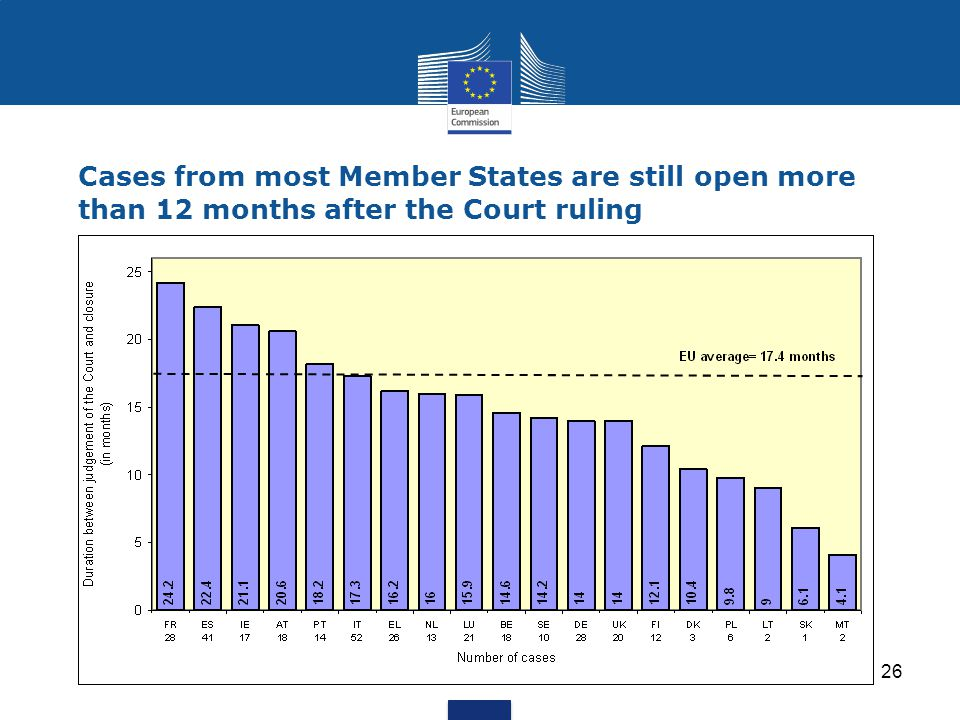 26 Cases from most Member States are still open more than 12 months after the Court ruling