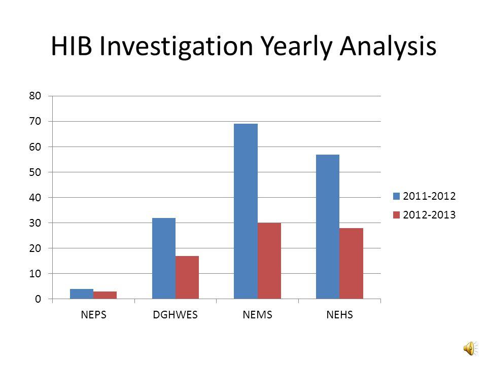 HIB Investigation Yearly Analysis