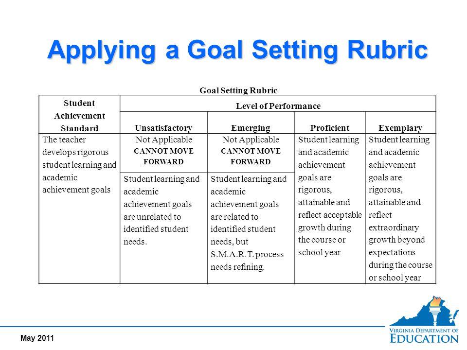 May 2011 Applying a Goal Setting Rubric Goal Setting Rubric Student Achievement Standard Level of Performance UnsatisfactoryEmergingProficientExemplar