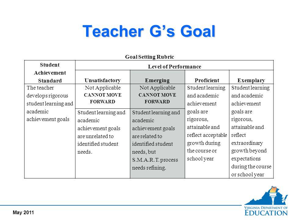 May 2011 Teacher G's Goal Goal Setting Rubric Student Achievement Standard Level of Performance UnsatisfactoryEmergingProficientExemplary The teacher