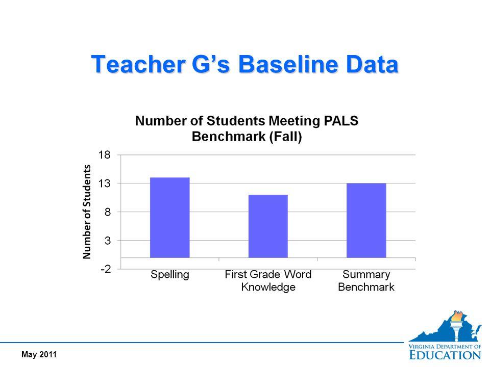May 2011 Teacher G's Baseline Data