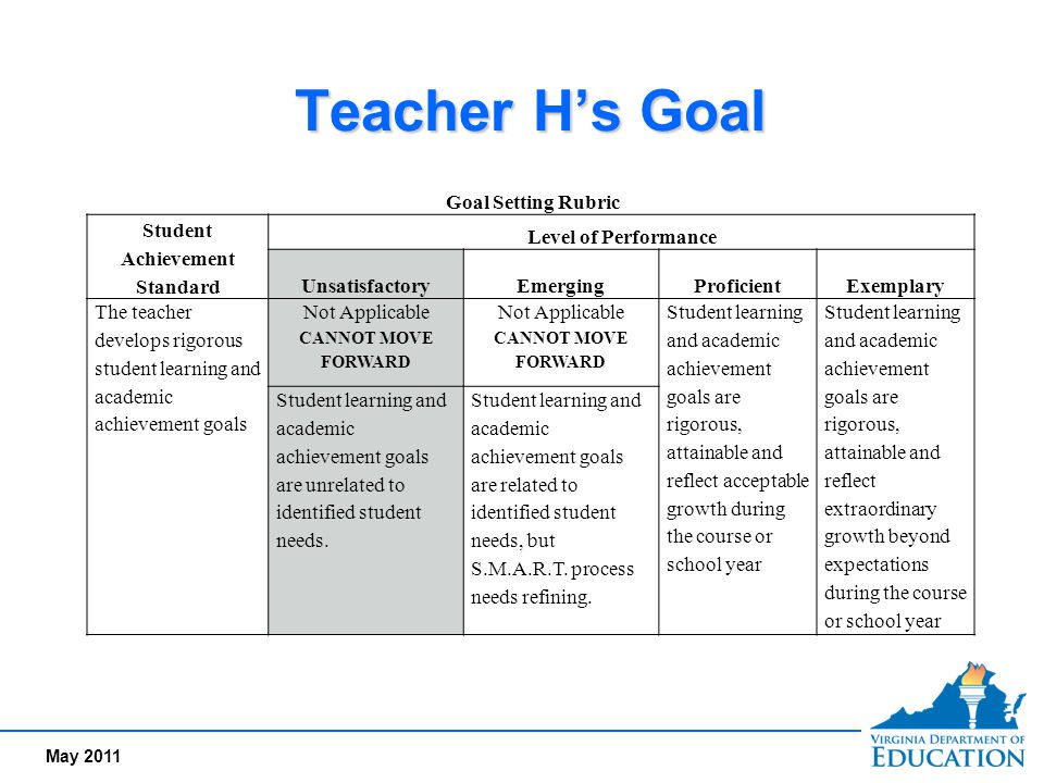 May 2011 Teacher H's Goal Goal Setting Rubric Student Achievement Standard Level of Performance UnsatisfactoryEmergingProficientExemplary The teacher