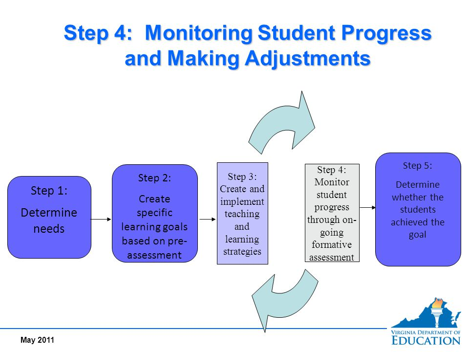 May 2011 Step 4: Monitoring Student Progress and Making Adjustments Step 1: Determine needs Step 2: Create specific learning goals based on pre- asses