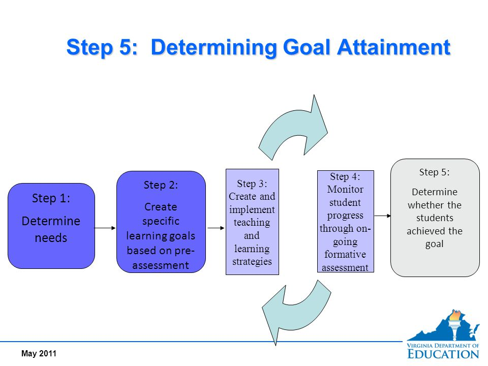 May 2011 Step 5: Determining Goal Attainment Step 1: Determine needs Step 2: Create specific learning goals based on pre- assessment Step 4: Monitor s