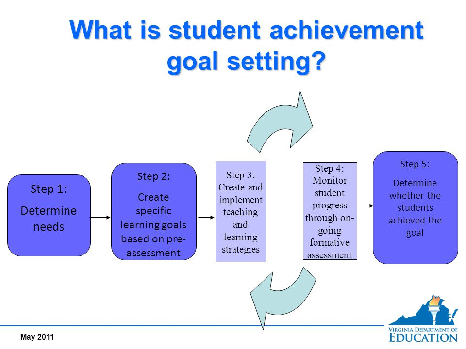 May 2011 What is student achievement goal setting? Step 1: Determine needs Step 2: Create specific learning goals based on pre- assessment Step 4: Mon
