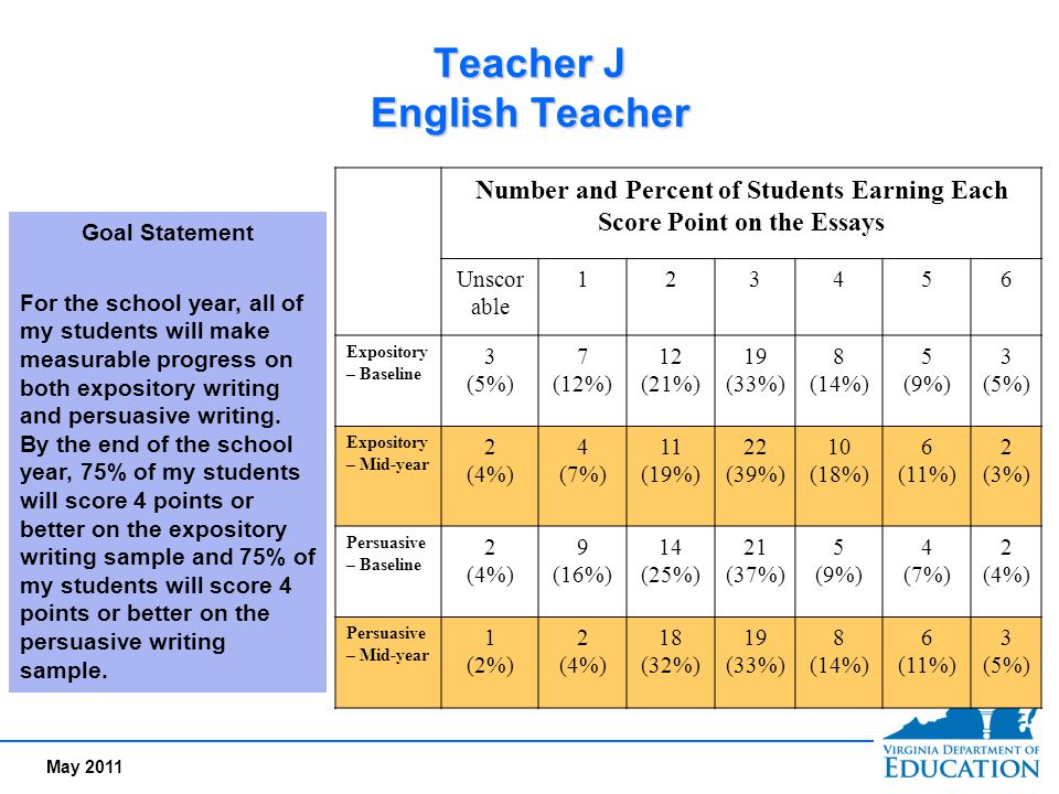 May 2011 Teacher J English Teacher Number and Percent of Students Earning Each Score Point on the Essays Unscor able 123456 Expository – Baseline 3 (5