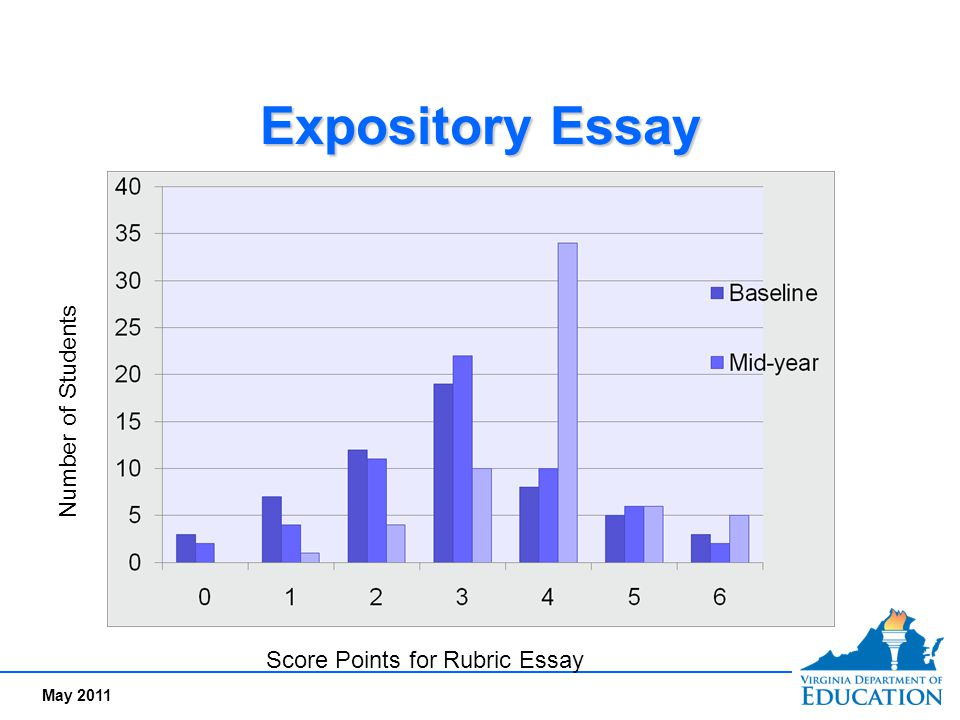 May 2011 Expository Essay Score Points for Rubric Essay Number of Students