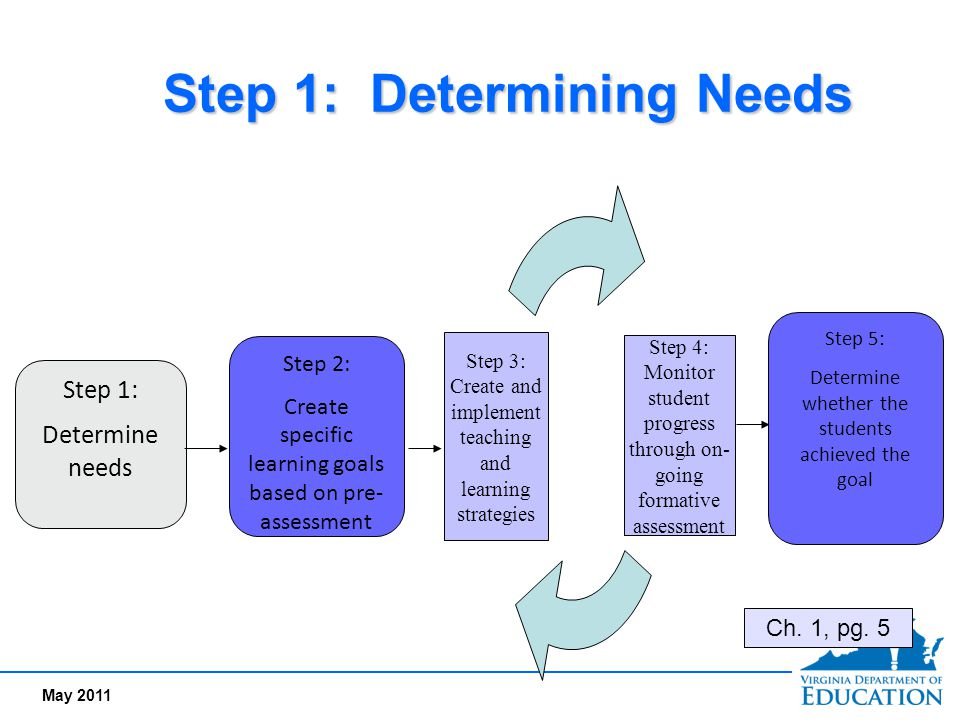 May 2011 Step 1: Determining Needs Step 1: Determine needs Step 2: Create specific learning goals based on pre- assessment Step 4: Monitor student pro