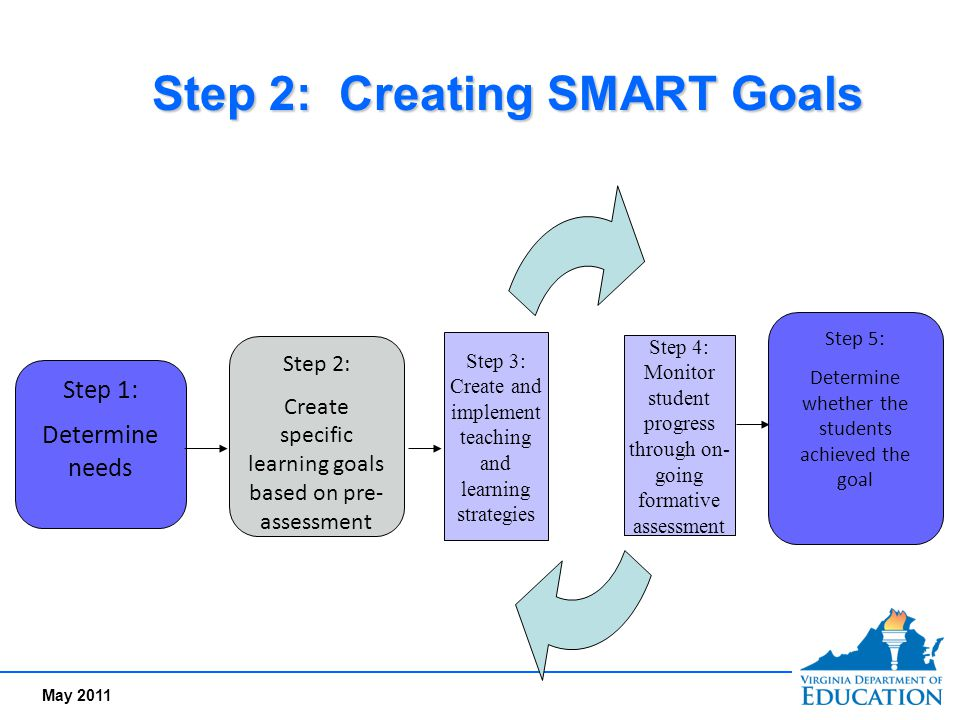 Step 2: Creating SMART Goals Step 1: Determine needs Step 2: Create specific learning goals based on pre- assessment Step 4: Monitor student progress
