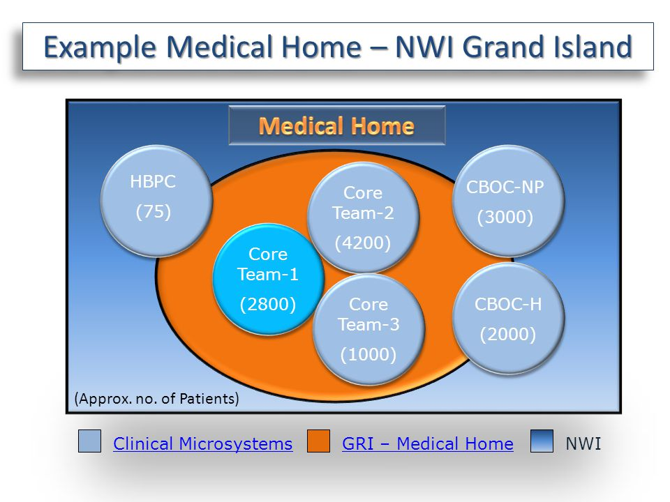 NWI Core Team-1 (2800) Core Team-2 (4200) Core Team-3 (1000) CBOC-NP (3000) CBOC-H (2000) Example Medical Home – NWI Grand Island HBPC (75) Clinical MicrosystemsGRI – Medical Home (Approx.