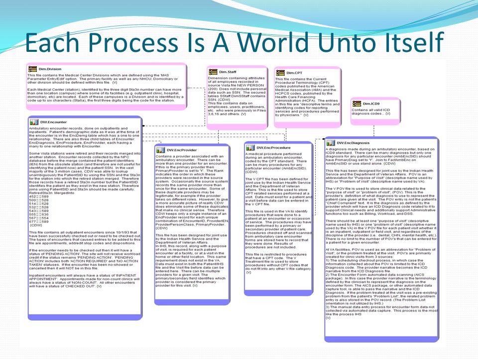 Each Process Is A World Unto Itself