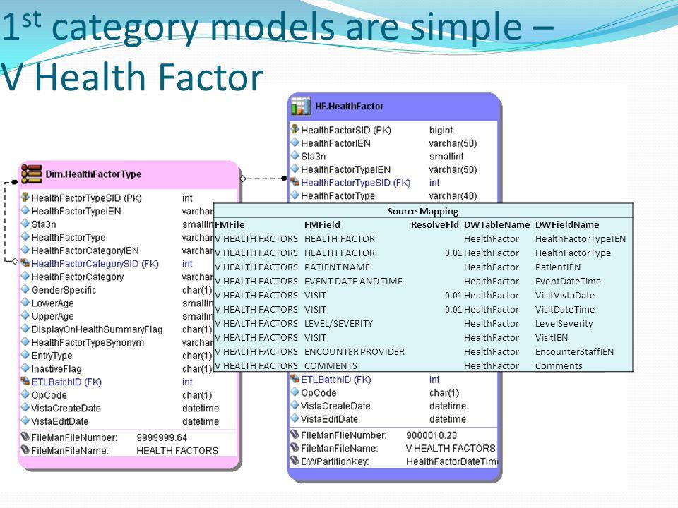 1 st category models are simple – V Health Factor Source Mapping FMFileFMFieldResolveFldDWTableNameDWFieldName V HEALTH FACTORSHEALTH FACTORHealthFactorHealthFactorTypeIEN V HEALTH FACTORSHEALTH FACTOR0.01HealthFactorHealthFactorType V HEALTH FACTORSPATIENT NAMEHealthFactorPatientIEN V HEALTH FACTORSEVENT DATE AND TIMEHealthFactorEventDateTime V HEALTH FACTORSVISIT0.01HealthFactorVisitVistaDate V HEALTH FACTORSVISIT0.01HealthFactorVisitDateTime V HEALTH FACTORSLEVEL/SEVERITYHealthFactorLevelSeverity V HEALTH FACTORSVISITHealthFactorVisitIEN V HEALTH FACTORSENCOUNTER PROVIDERHealthFactorEncounterStaffIEN V HEALTH FACTORSCOMMENTS HealthFactorComments