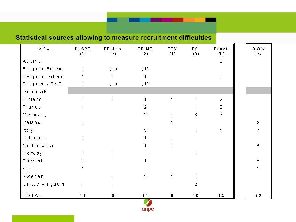 Etablissements ayant cherché à embaucher en 2005