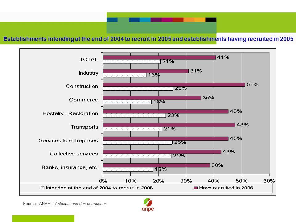 Establishments intending at the end of 2004 to recruit in 2005 and establishments having recruited in 2005 Source : ANPE – Anticipations des entreprises