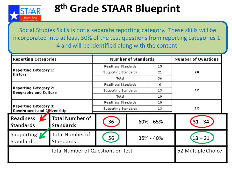 8 th Grade STAAR Blueprint Readiness Standards Total Number of Standards 3660% - 65%31 - 34 Supporting Standards Total Number of Standards 5635% - 40%