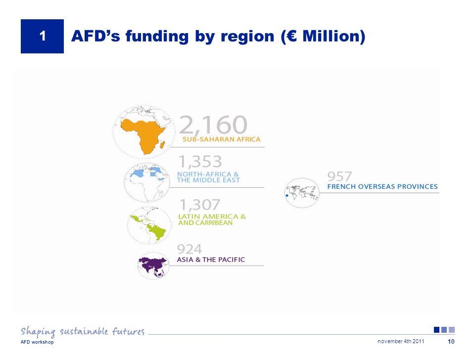 november 4th 2011 AFD workshop 10 AFD's funding by region (€ Million) 1