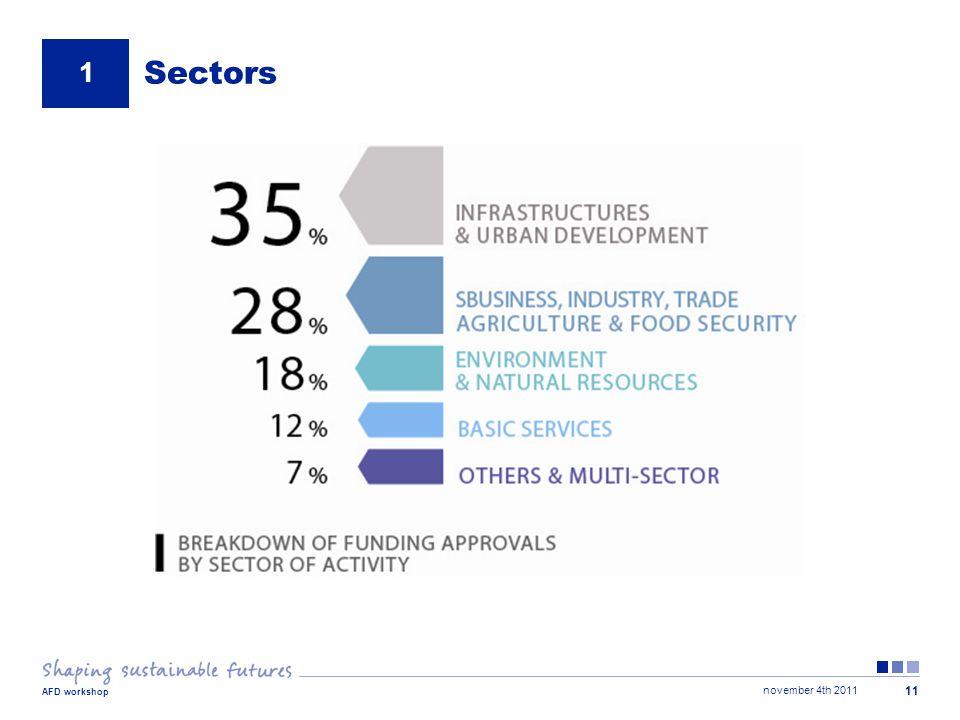 november 4th 2011 AFD workshop 11 Sectors 1