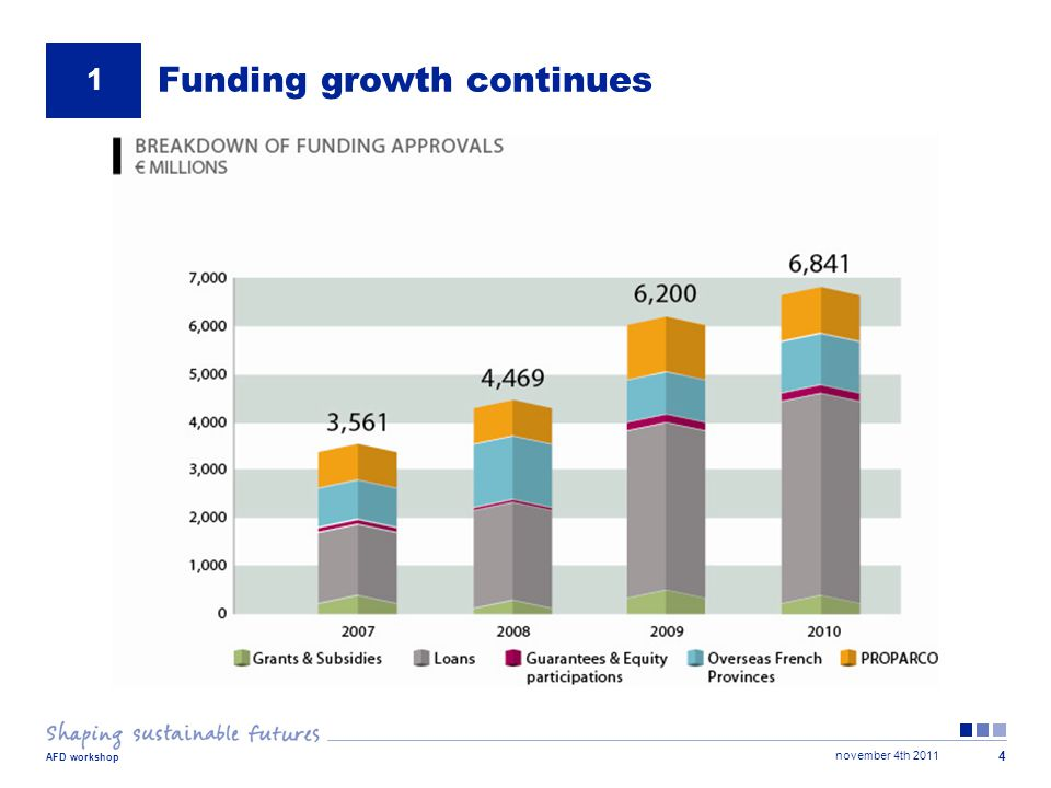 november 4th 2011 AFD workshop 4 Funding growth continues 1