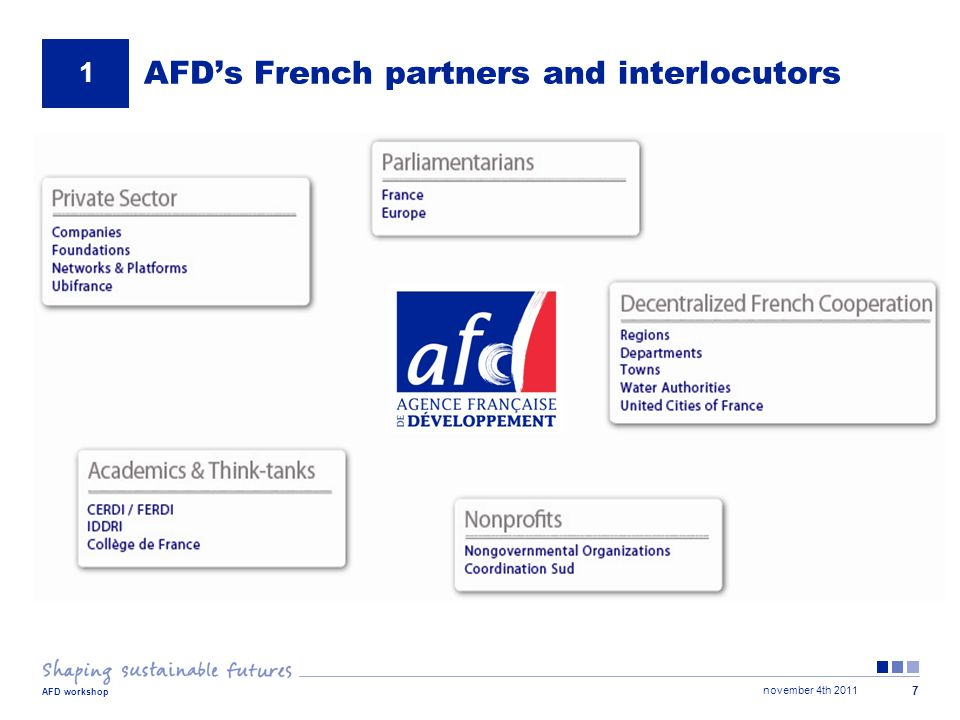 november 4th 2011 AFD workshop 18 3 Non sovereign activity Project cycle - AFD Identification Committee Financing Committee Board IdentificationFeasibilityAppraisalDecision Legal negotiation Disbursement Letter of interest Notification Financial agreement