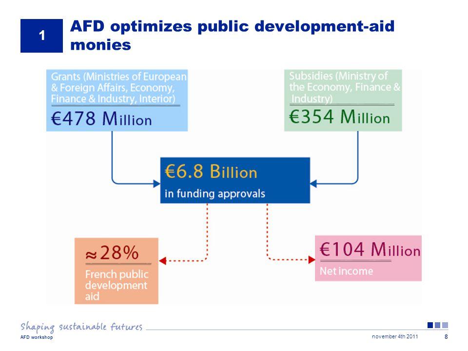 november 4th 2011 AFD workshop 8 AFD optimizes public development-aid monies 1