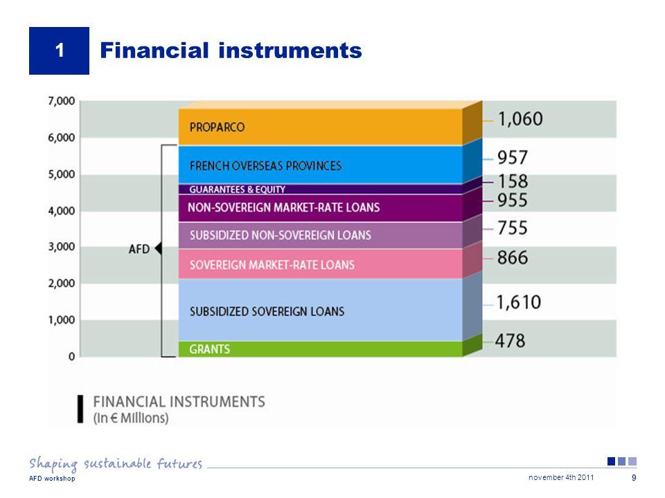 november 4th 2011 AFD workshop 9 Financial instruments 1