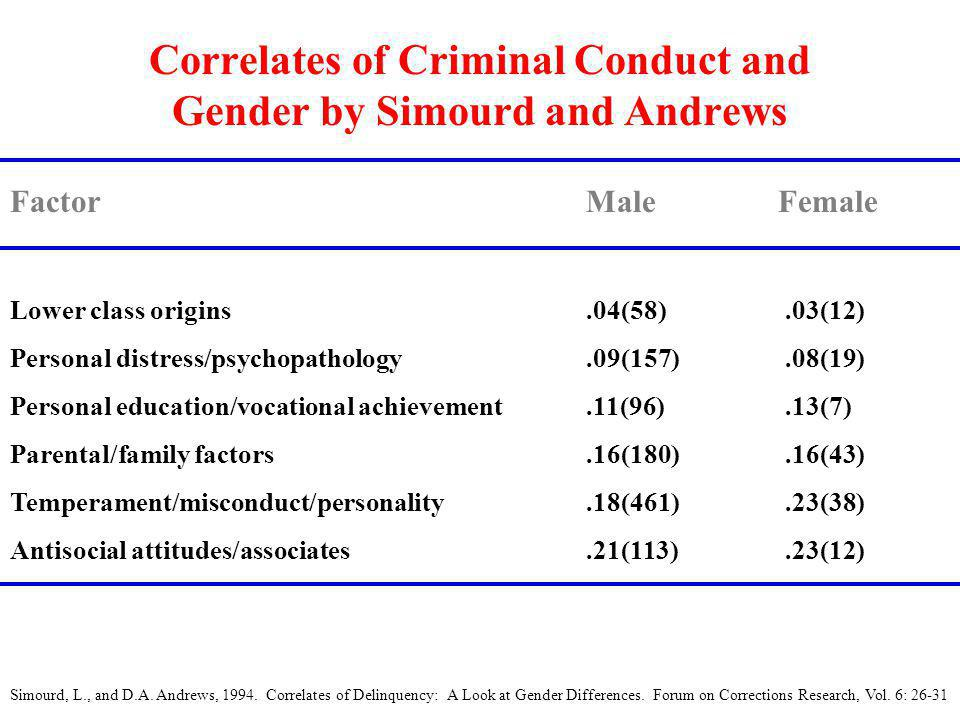 Correlates of Criminal Conduct and Gender by Simourd and Andrews FactorMaleFemale Lower class origins.04(58).03(12) Personal distress/psychopathology.