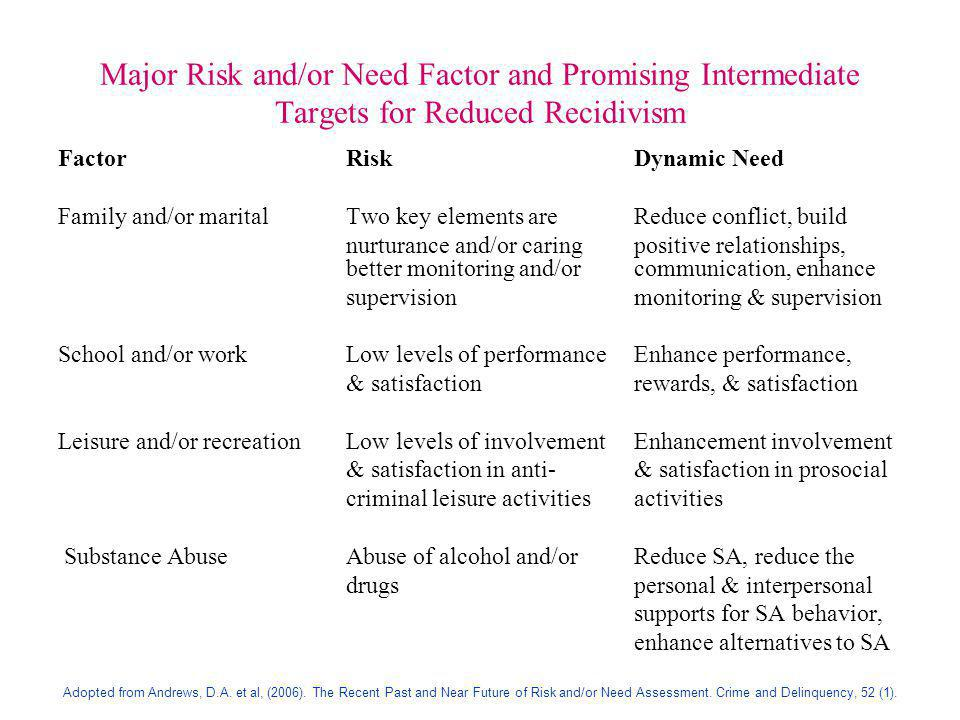 Major Risk and/or Need Factor and Promising Intermediate Targets for Reduced Recidivism FactorRiskDynamic Need Family and/or maritalTwo key elements a