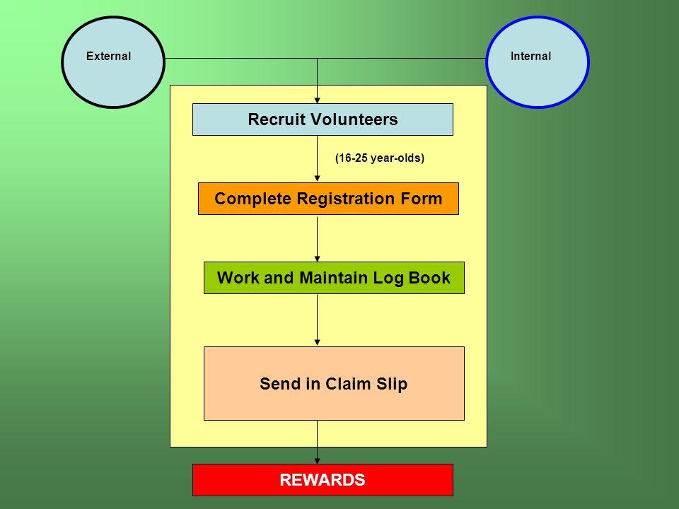 Recruit Volunteers ExternalInternal Complete Registration Form Work and Maintain Log Book Send in Claim Slip REWARDS (16-25 year-olds)