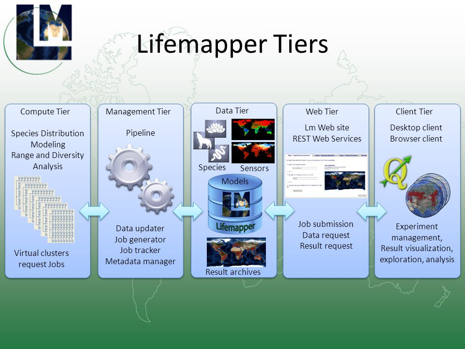 Lifemapper Tiers Web TierClient TierManagement Tier Pipeline Data updater Job generator Job tracker Metadata manager Lm Web site REST Web Services Job