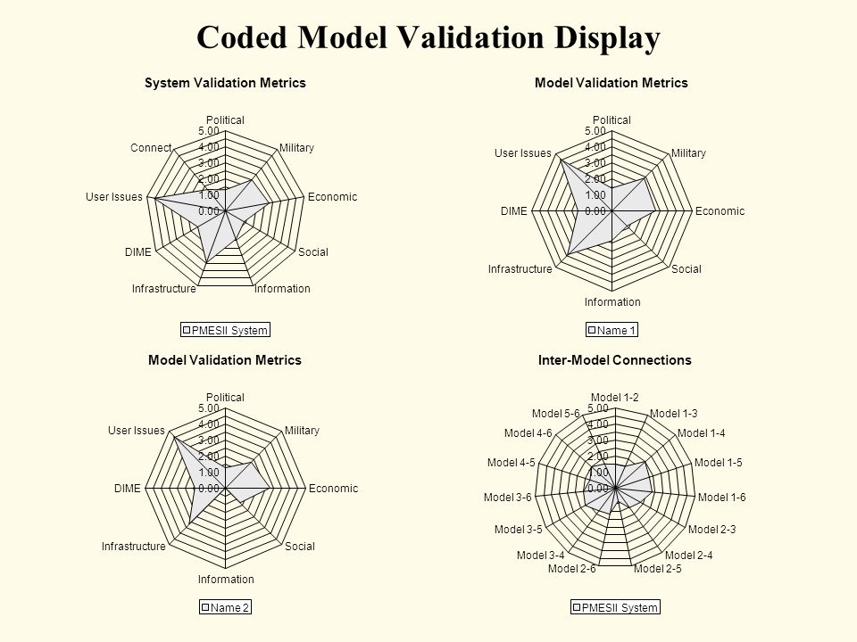 Coded Model Validation Display Inter-Model Connections 0.00 1.00 2.00 3.00 4.00 5.00 Model 1-2 Model 1-3 Model 1-4 Model 1-5 Model 1-6 Model 2-3 Model